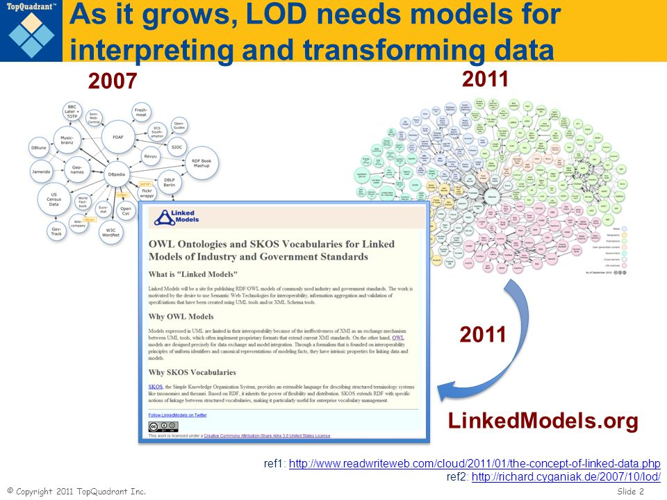 As it grows, LOD needs models for interpreting and transforming data