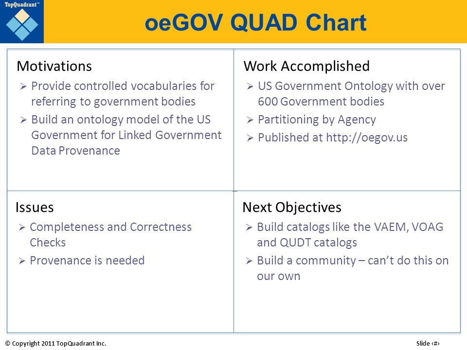 oeGOV QUAD Chart Motivations Work Accomplished Issues Next Objectives