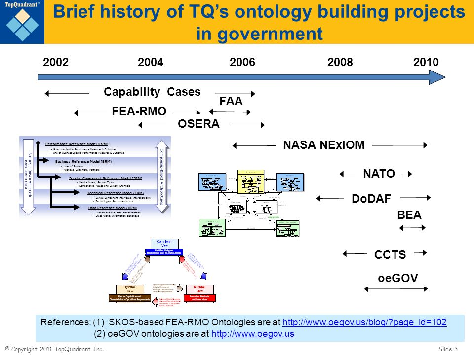 Brief history of TQ's ontology building projects in government
