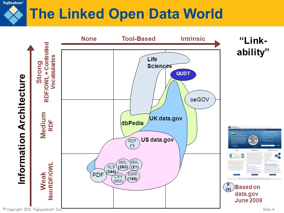The Linked Open Data World