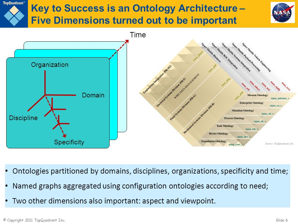 Key to Success is an Ontology Architecture – Five Dimensions turned out to be important