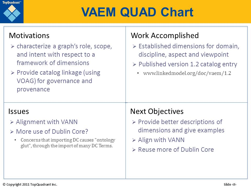 VAEM QUAD Chart Motivations Work Accomplished Issues Next Objectives