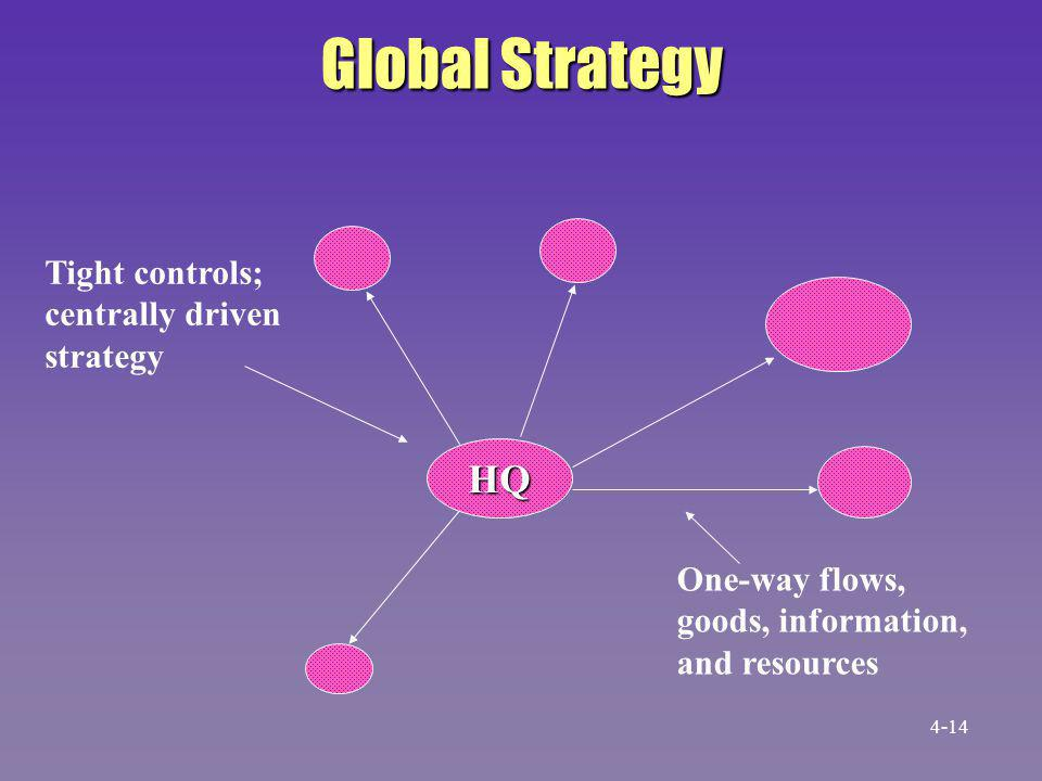 Global Strategy HQ Tight controls; centrally driven strategy