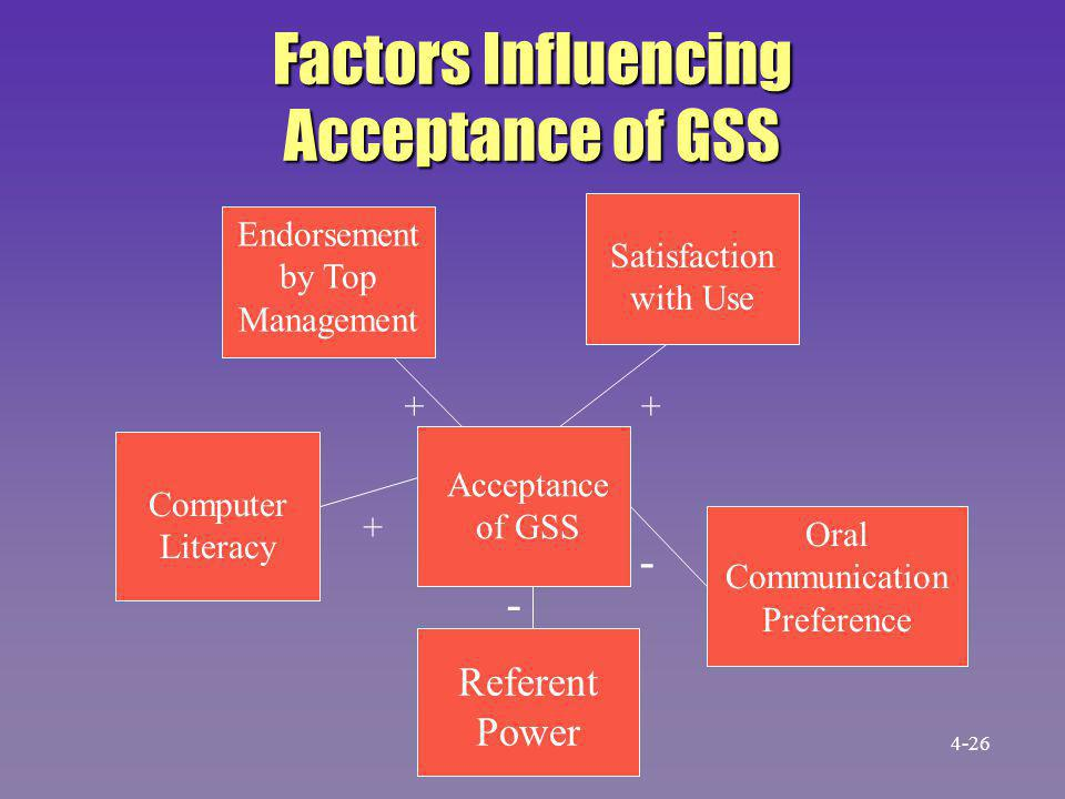 Factors Influencing Acceptance of GSS