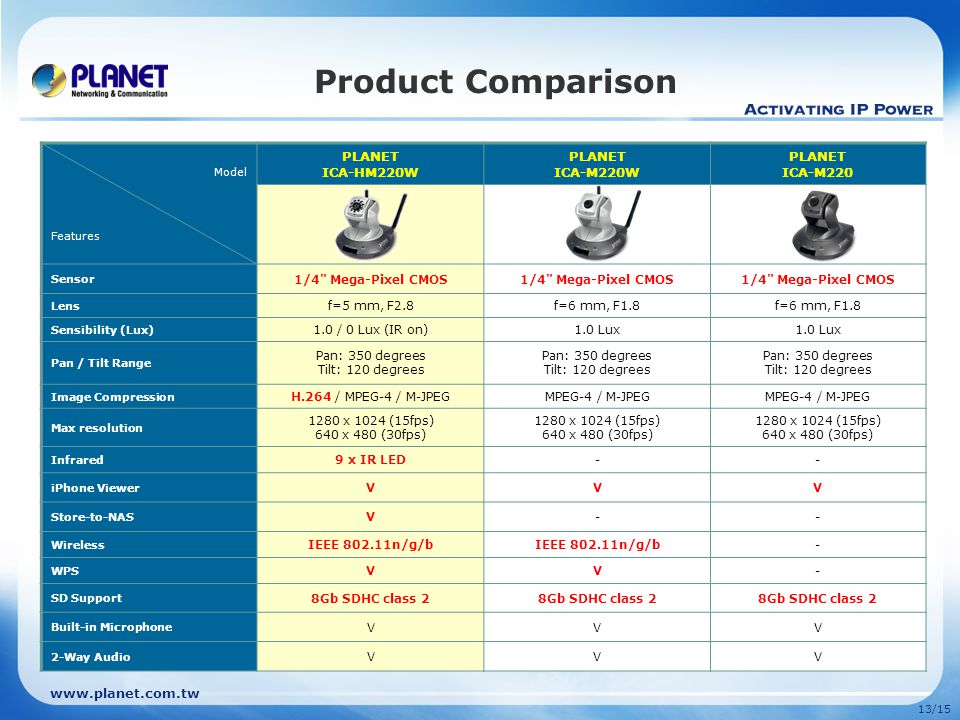 Product Comparison PLANET ICA-HM220W ICA-M220W ICA-M220