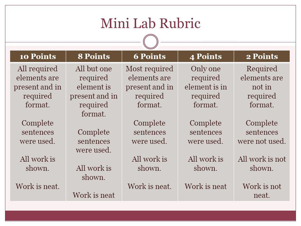 Mini Lab Rubric 10 Points 8 Points 6 Points 4 Points 2 Points