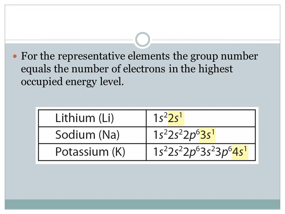 For the representative elements the group number equals the number of electrons in the highest occupied energy level.