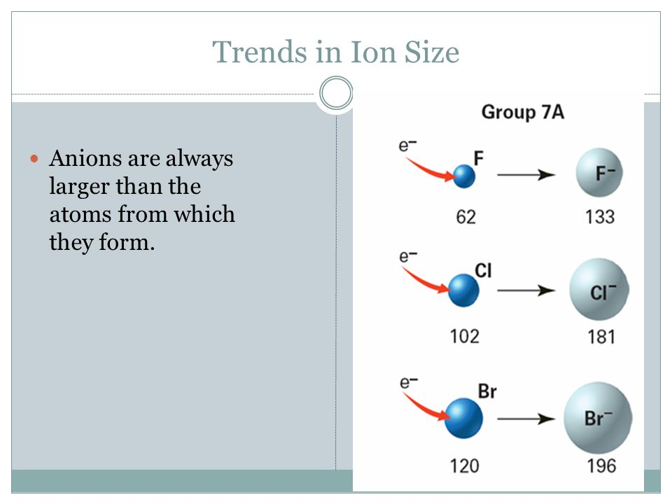 Trends in Ion Size Anions are always larger than the atoms from which they form.