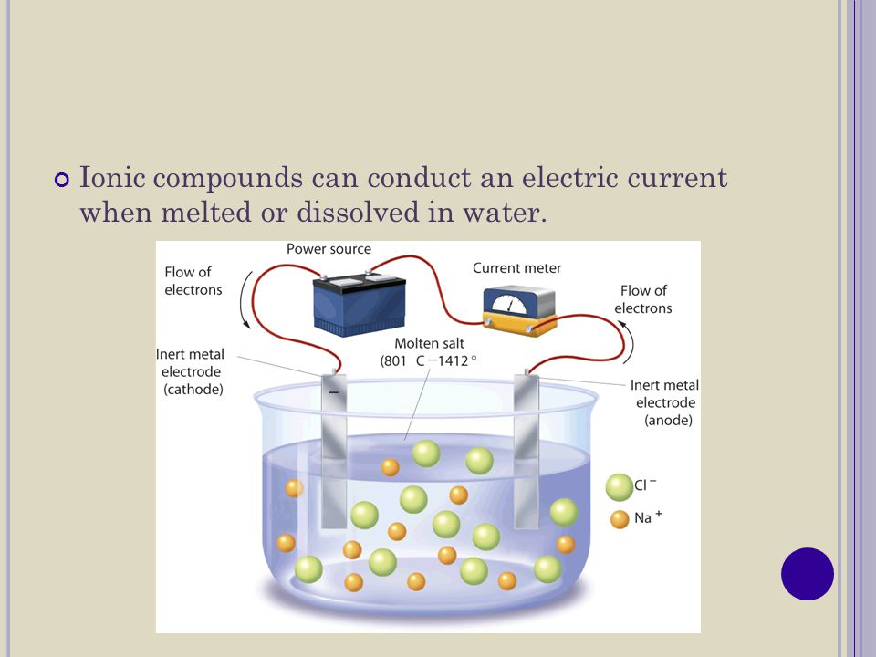 Ionic compounds can conduct an electric current when melted or dissolved in water.