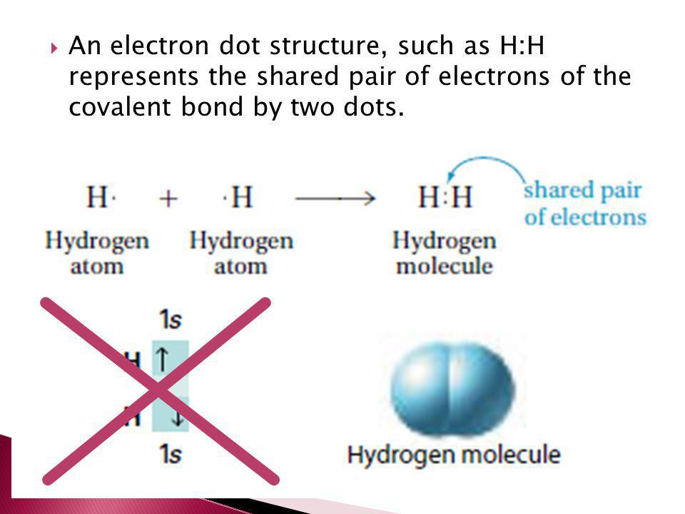 An electron dot structure, such as H:H represents the shared pair of electrons of the covalent bond by two dots.