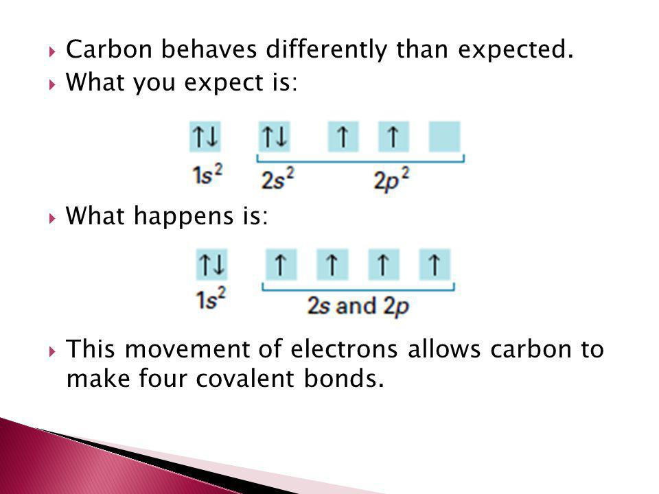 Carbon behaves differently than expected.