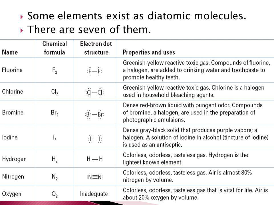 Some elements exist as diatomic molecules.