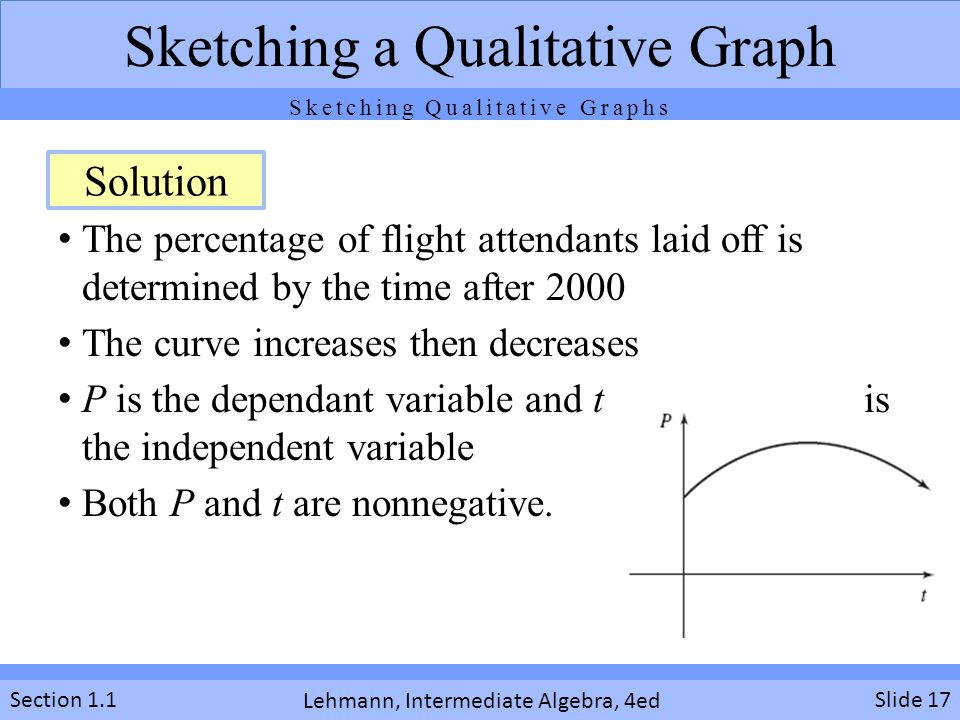Sketching a Qualitative Graph