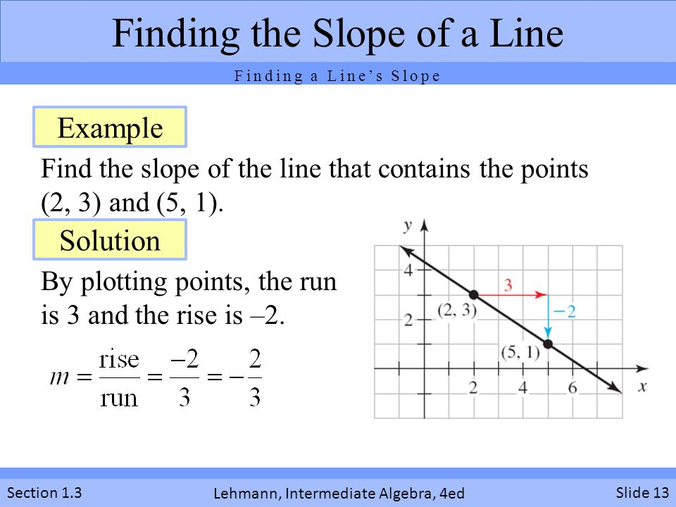 Find the slope of the line that contains the points (2, 3) and (5, 1).