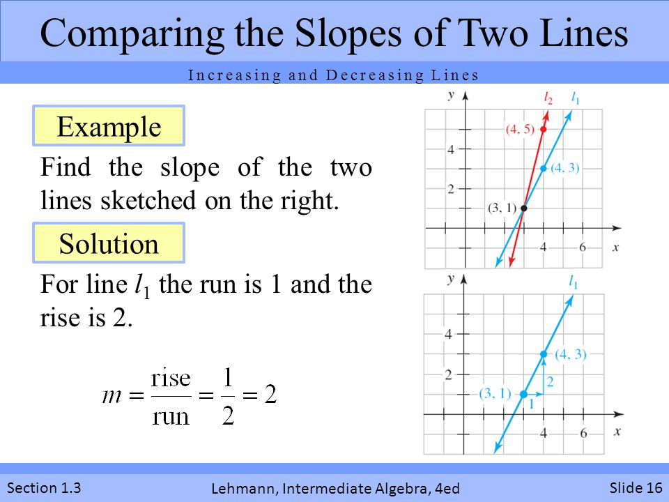Find the slope of the two lines sketched on the right.