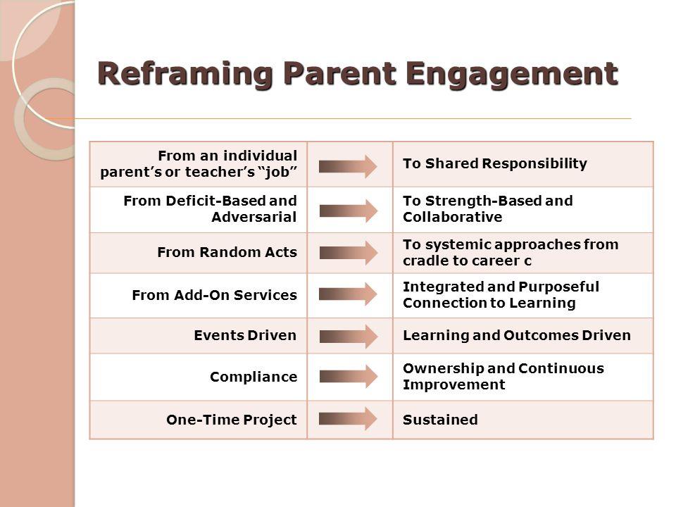 Reframing Parent Engagement