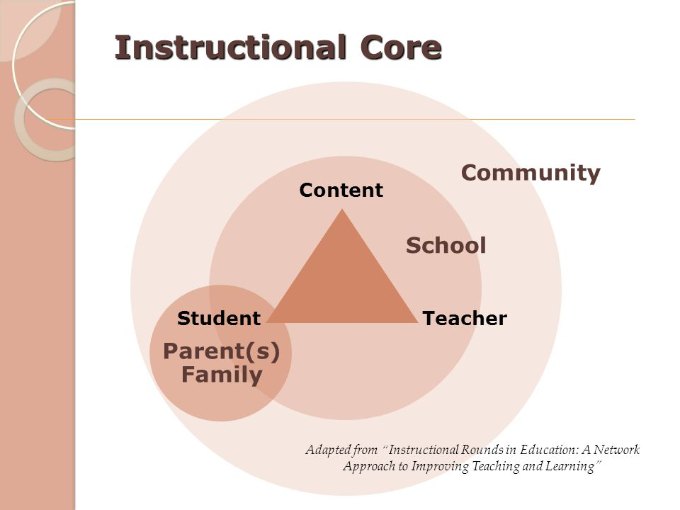 Instructional Core Community School Parent(s) Family Content Student
