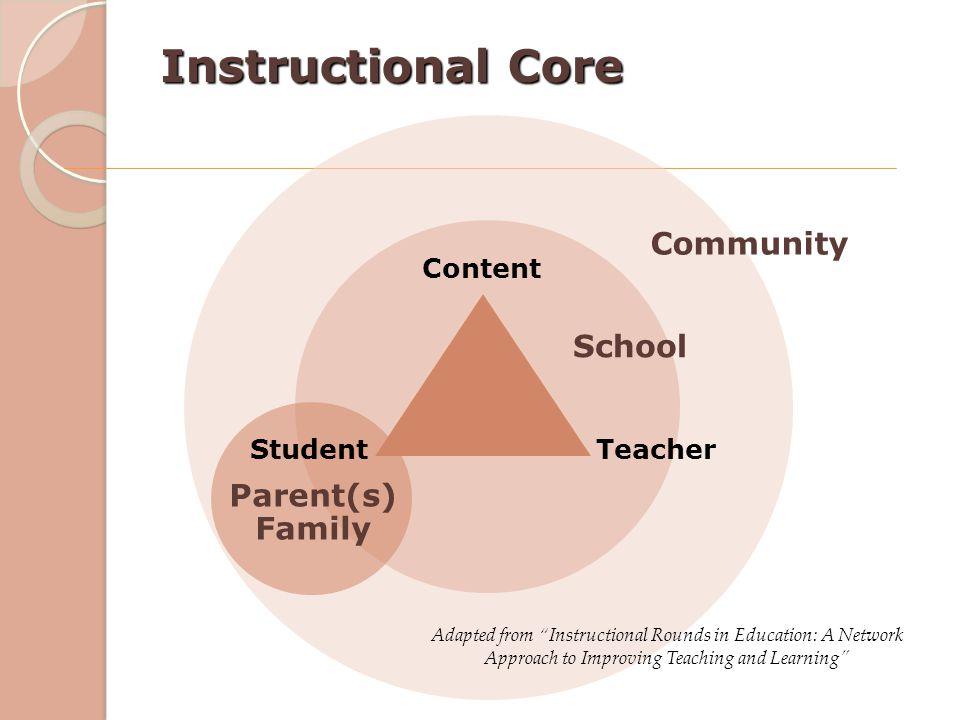Instructional Core Community School Parent(s) Family Content Student