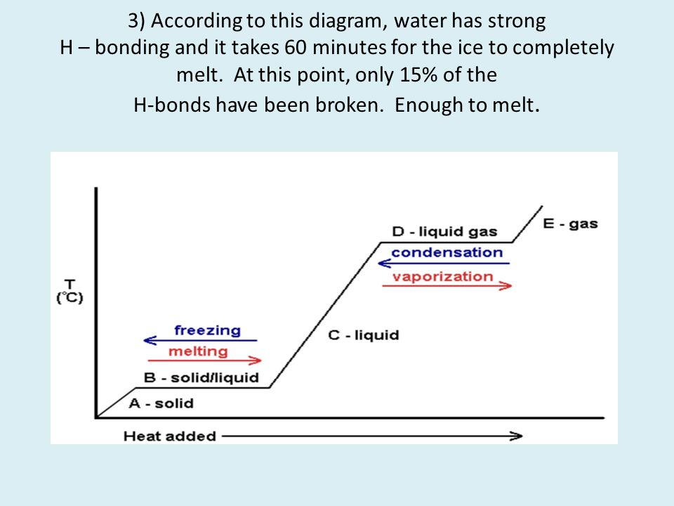 3) According to this diagram, water has strong H – bonding and it takes 60 minutes for the ice to completely melt.