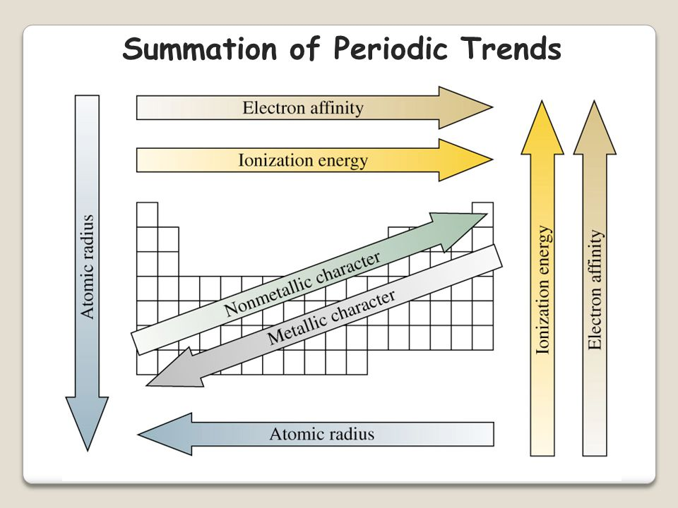 Summation of Periodic Trends