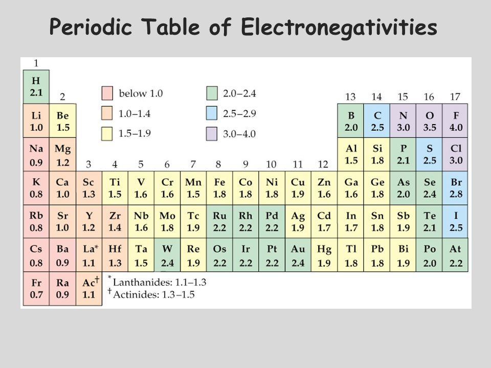 Periodic Table what is p on the periodic table : Chapter 5 Periodic Table - ppt download