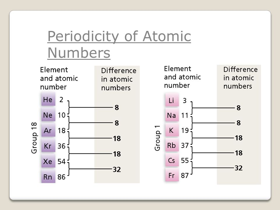 Periodicity of Atomic Numbers