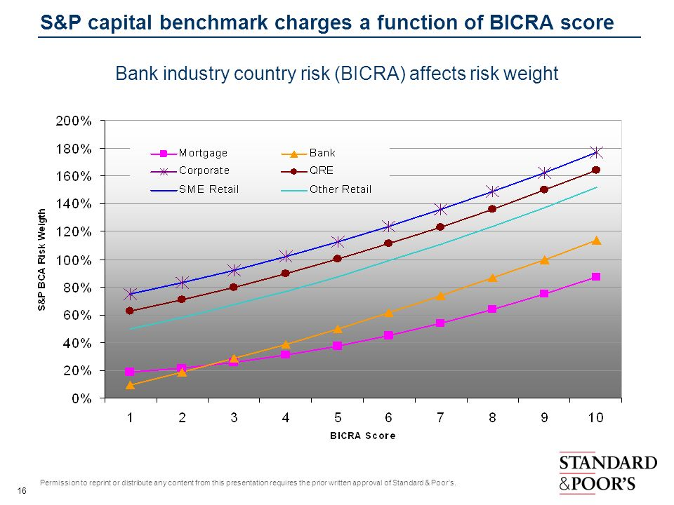 S&P capital benchmark charges a function of BICRA score