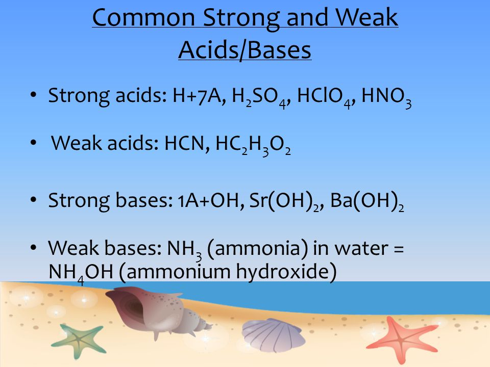 Common Strong and Weak Acids/Bases