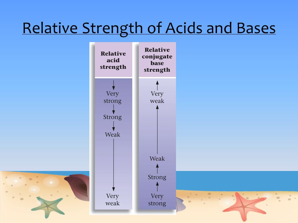 Relative Strength of Acids and Bases