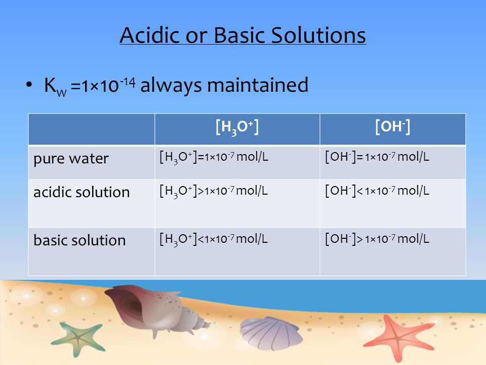 Acidic or Basic Solutions
