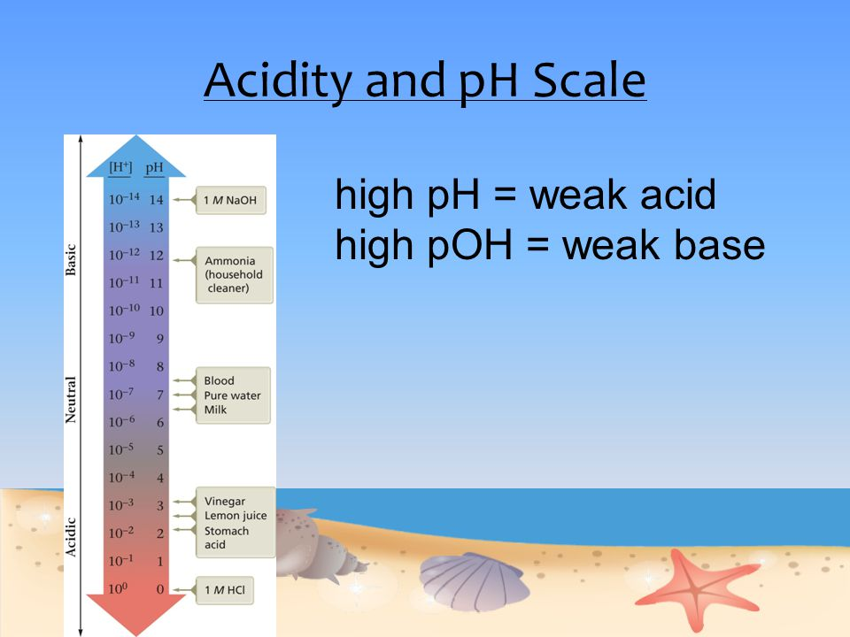 Acidity and pH Scale high pH = weak acid high pOH = weak base