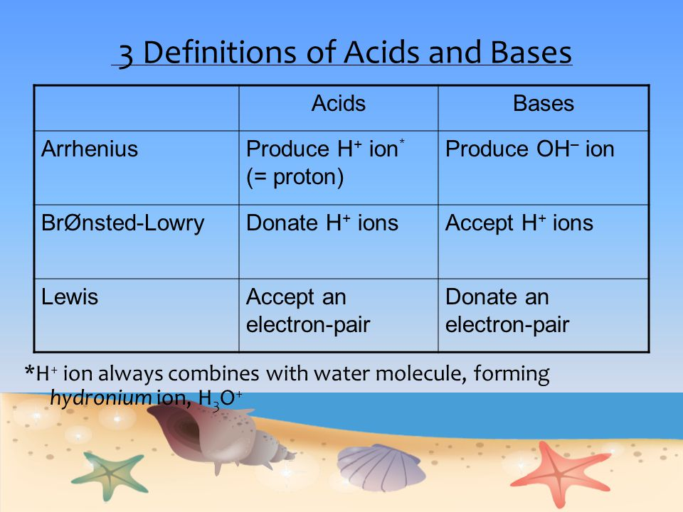 3 Definitions of Acids and Bases