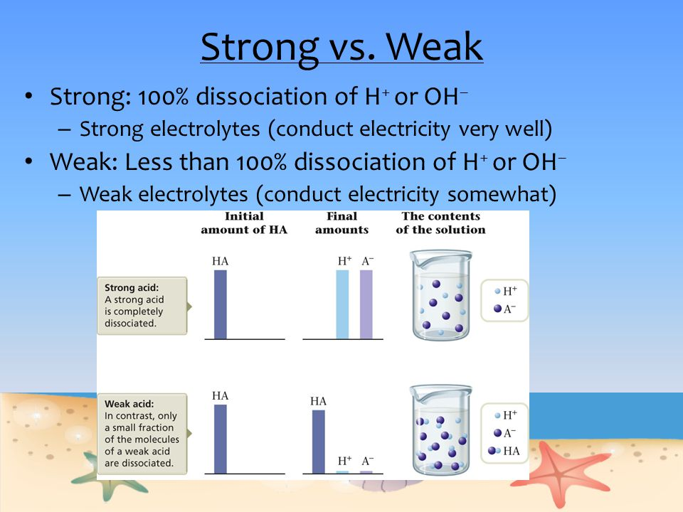 Strong vs. Weak Strong: 100% dissociation of H+ or OH–