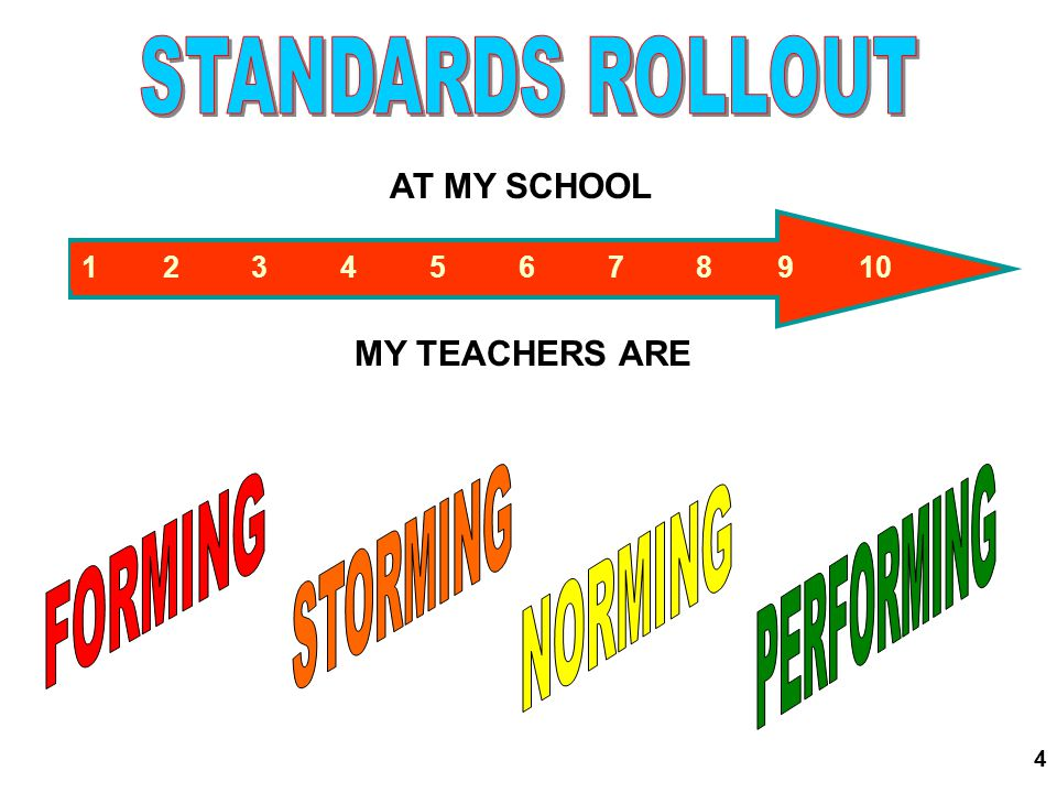 STANDARDS ROLLOUT STORMING PERFORMING FORMING NORMING AT MY SCHOOL