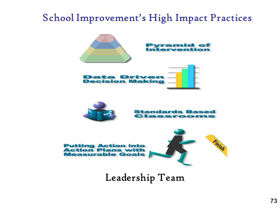 School Improvement's High Impact Practices