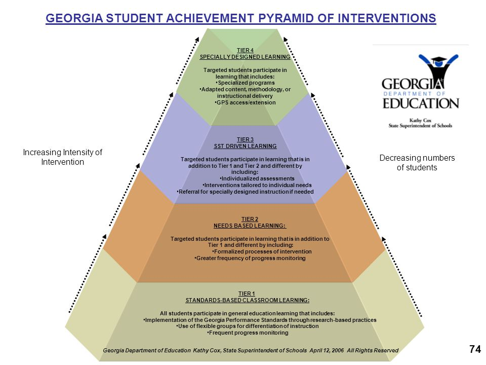 GEORGIA STUDENT ACHIEVEMENT PYRAMID OF INTERVENTIONS