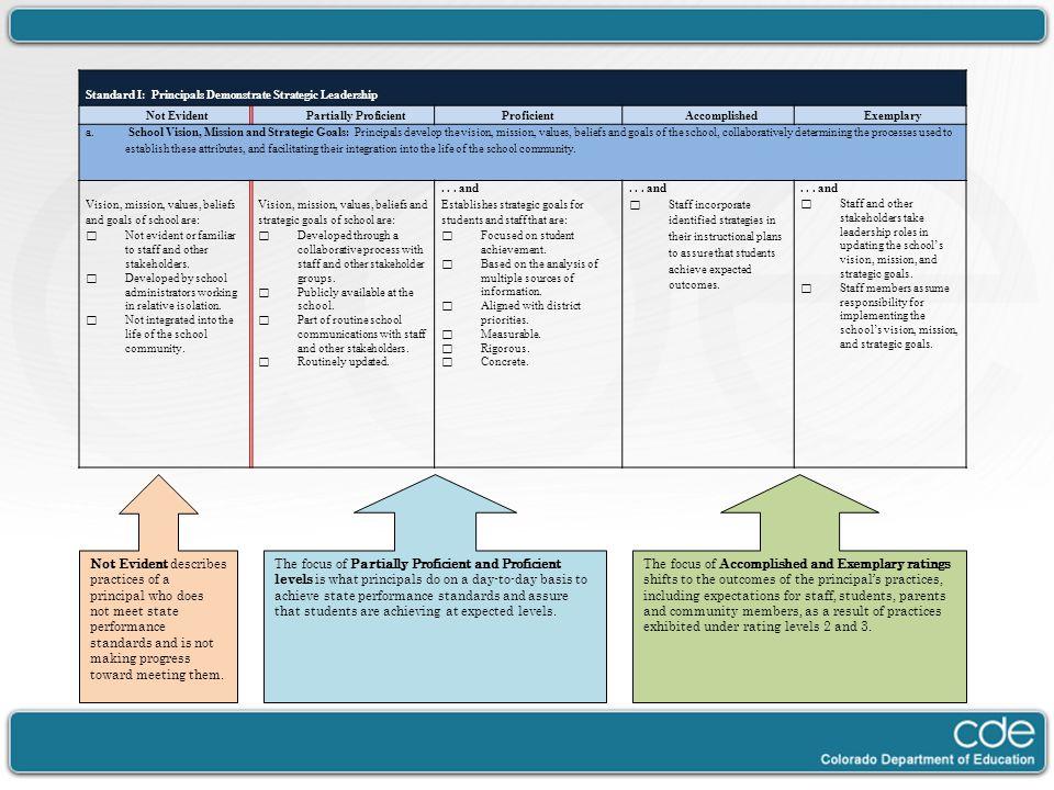 Standard I: Principals Demonstrate Strategic Leadership