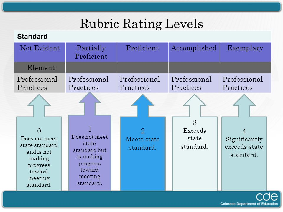 Rubric Rating Levels Standard Not Evident Partially Proficient