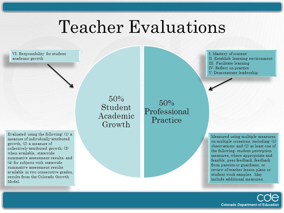 Teacher Evaluations 50% Professional Practice