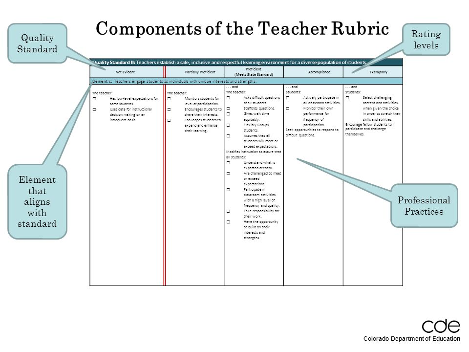 Components of the Teacher Rubric