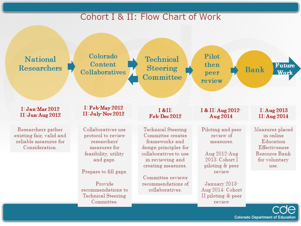 Colorado Content Collaboratives Technical Steering Committee