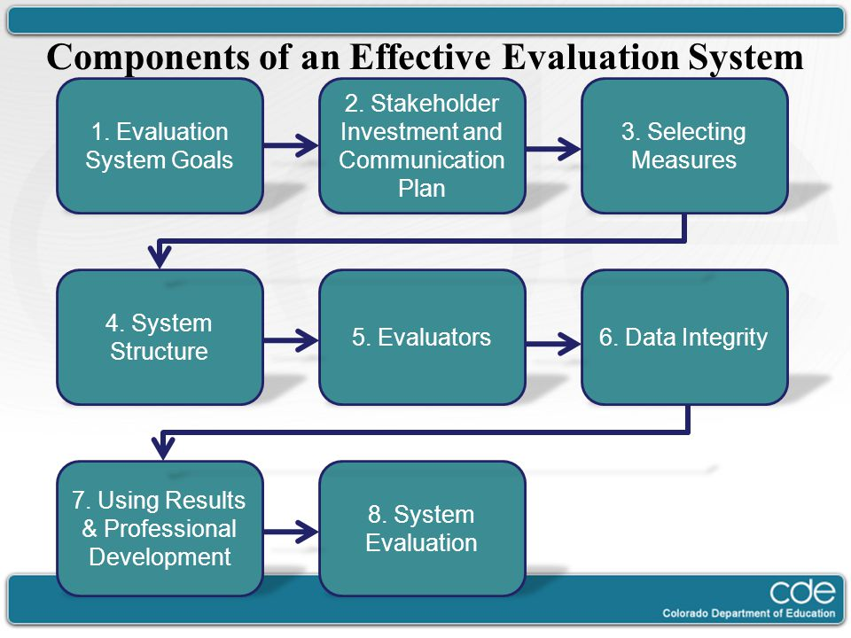 Components of an Effective Evaluation System