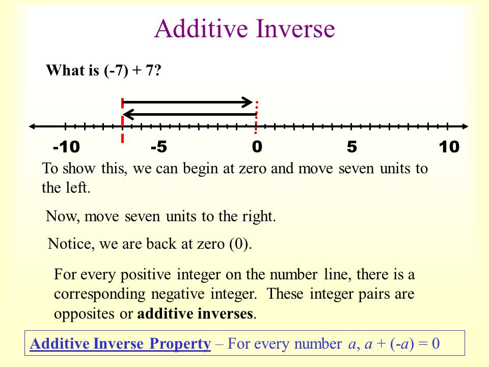 Additive Inverse What is (-7) + 7 -5 5 10 -10