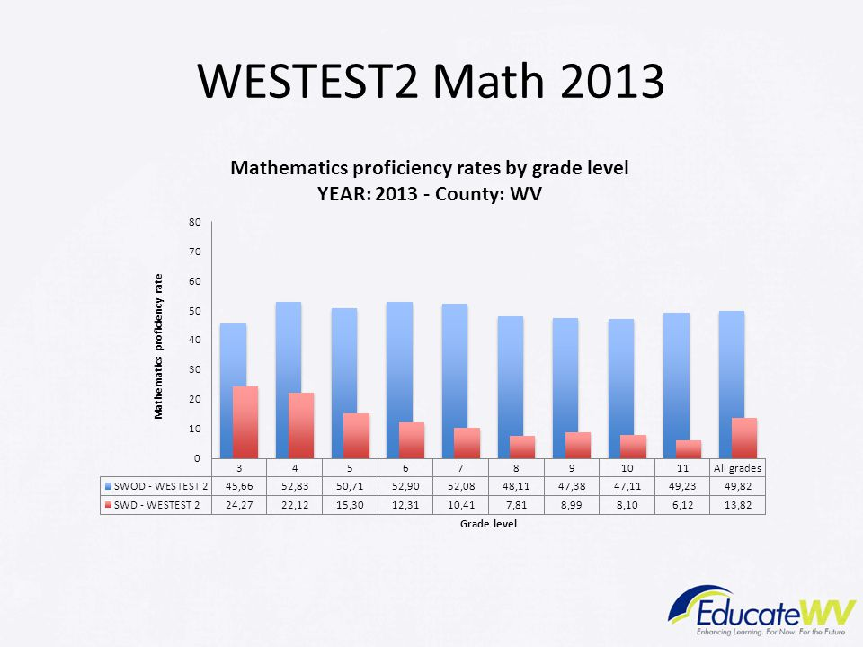 WESTEST2 Math 2013 Trainer Notes: Decline What are your observations