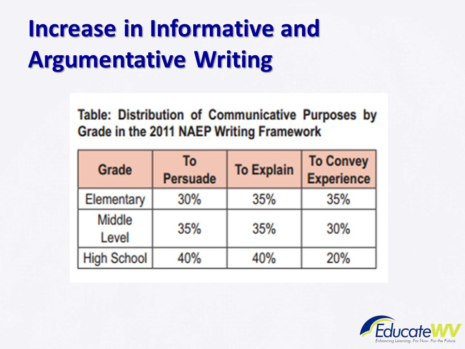 Increase in Informative and Argumentative Writing