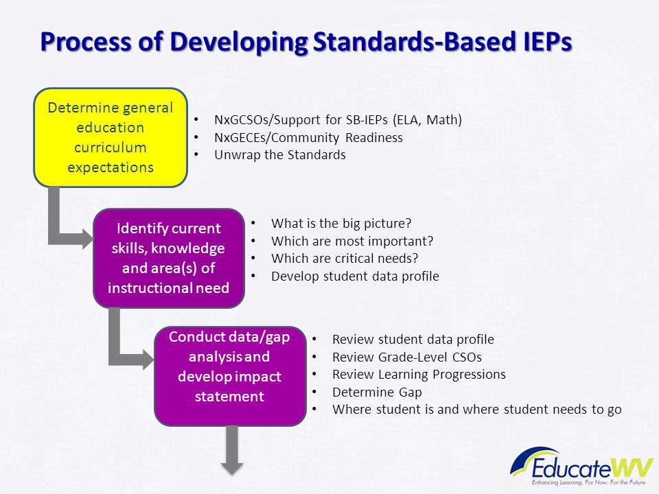 Process of Developing Standards-Based IEPs