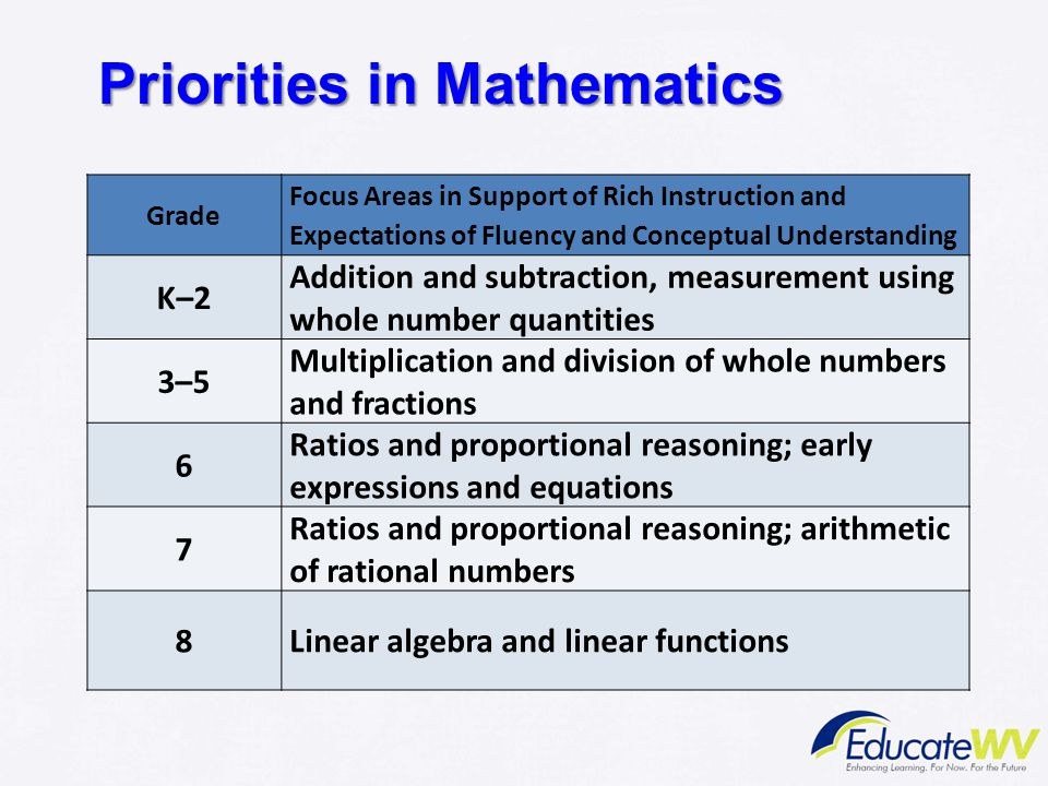 Priorities in Mathematics