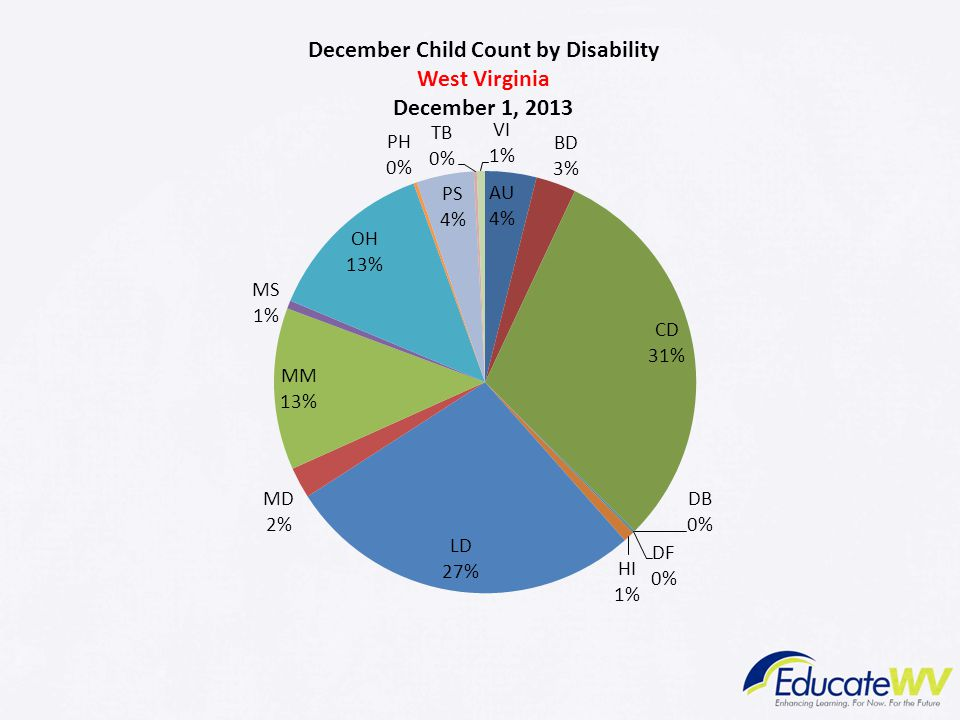 This provides a depiction of WV's students with disabilities PreK through 12th grade. Some observations include: