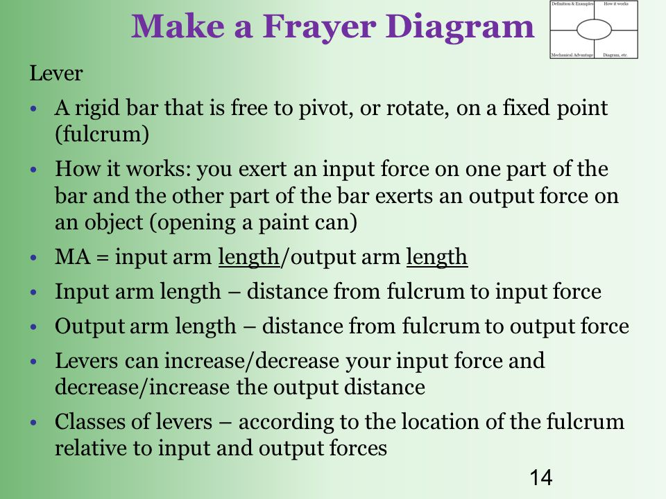 Make a Frayer Diagram Lever
