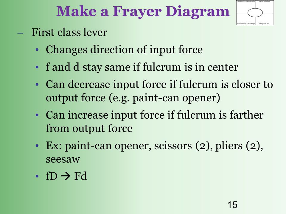 Make a Frayer Diagram First class lever